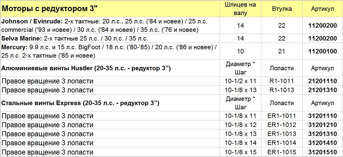 справочная таблица гребных винтов